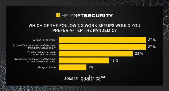 Employees don't want to give up work flexibility after the pandemic is over – Help Net Security