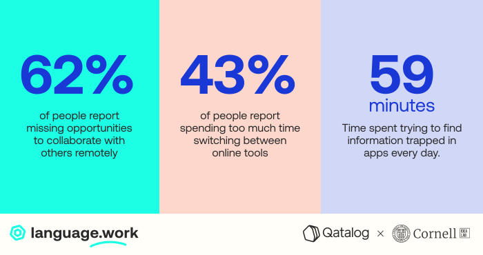 Qatalog: Productivity software overload is killing workers' productivity