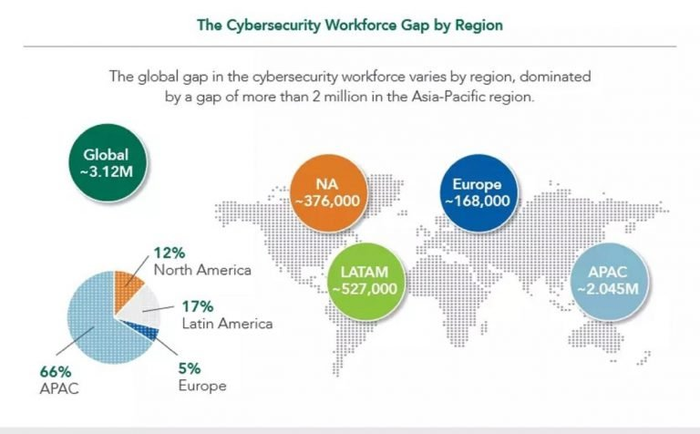 Global shortage of cybersecurity talent