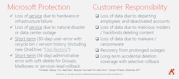 Why Simply Backing Up Microsoft 365 Is Not Data Retention